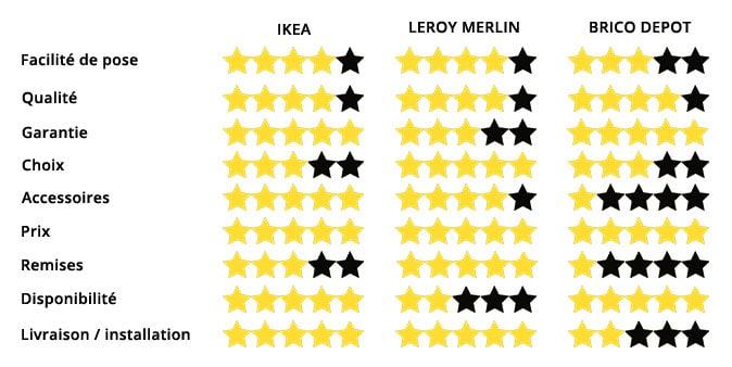 Tableau comparatif des cuisines Ikea, Leroy Merlin et Brico Dépôt