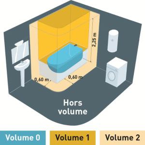 volumes salle de bain